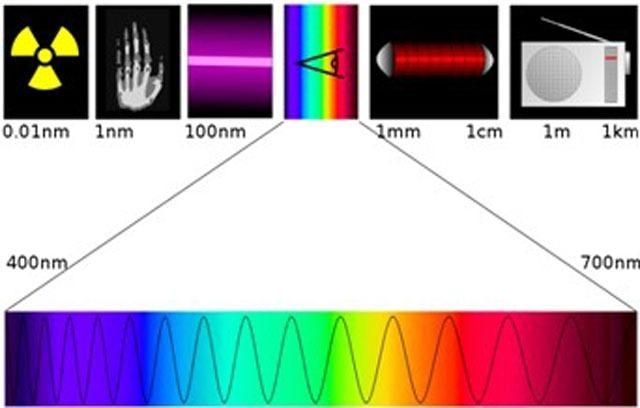 Elektromagnetske radijacije obuhvataju radio talase, infracrveno zračenje, svetlost, ultraljubičasto zračenje, rendgensko i gama zračenje.