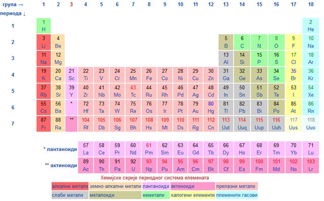 Hemijska matrica koju zovemo Mendeljejev periodni sistem elemenata