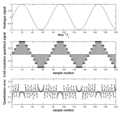 Digitalizacija kao retrogradna analiza: od linije ka tačkama