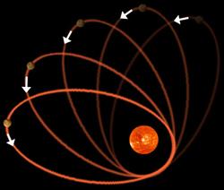 Testera u Ajnštajnovim rukama:  orbita izmučenog Merkura