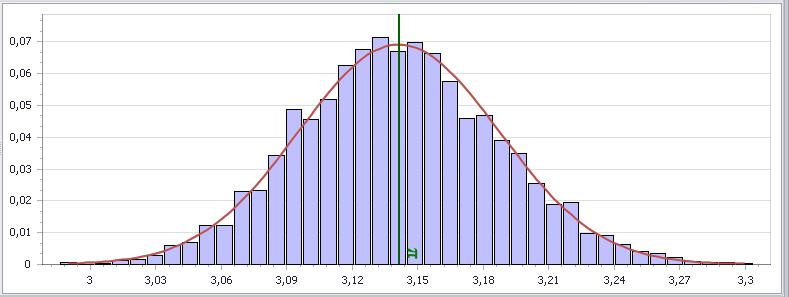 Statistička analiza, 10000*10000