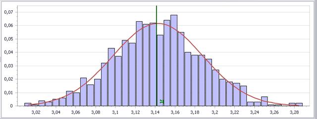 Statistička analiza, 1000*10000