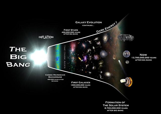 Popularni prikaz evolucije svemira