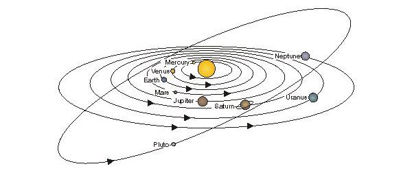 Stabilna matematička komplikacija: Sunčev sistem