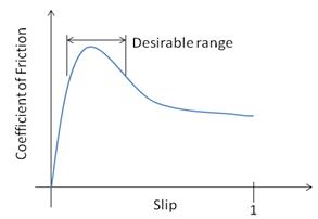 Koeficijent trenja tokom držanja noge na kočnici