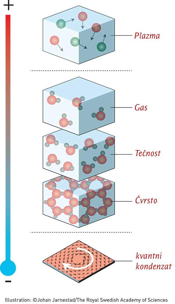 Najčešće faze su gas, tečnost i čvrsto stanje. Ipak, na ekstremno visokim ili niskim temperaturama materija zauzima drugačija, egzotičnija stanja.